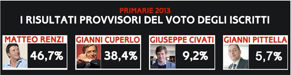 risultati_17_11_2013