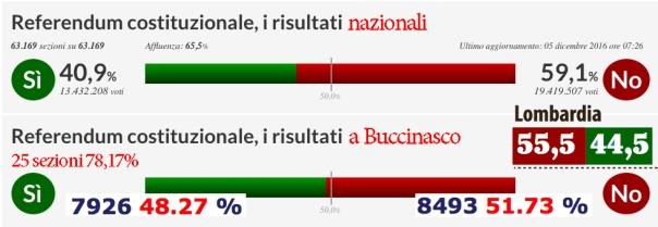 risultati-referendum-dicembre-2016